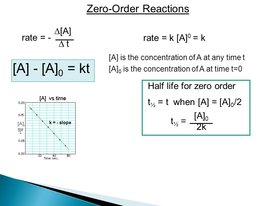 [A] - [A]0 = kt Zero-Order Reactions [A] rate = - rate = k [A]0 = k